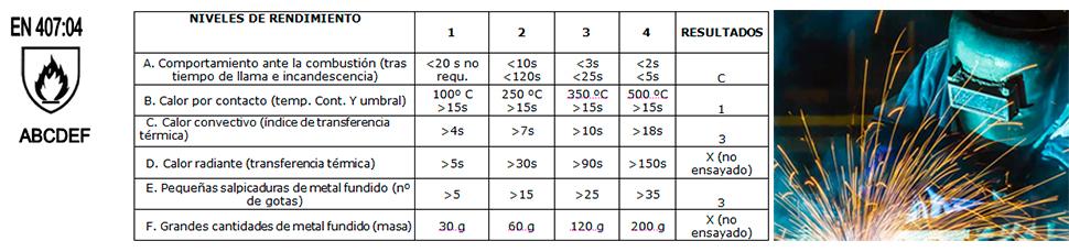 Normativa tipos de guantes protección al calor